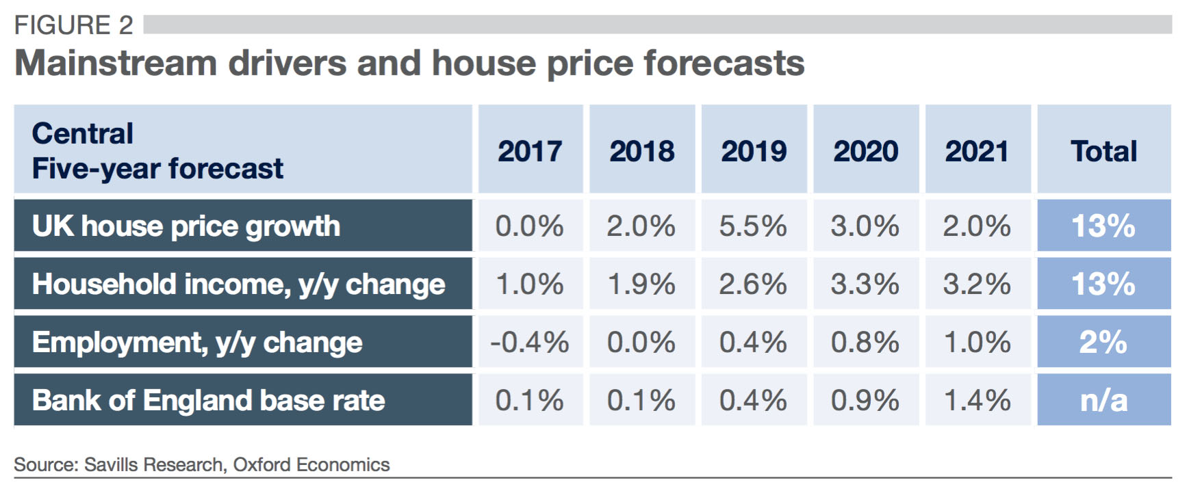 mainstream drivers and house price forecasts