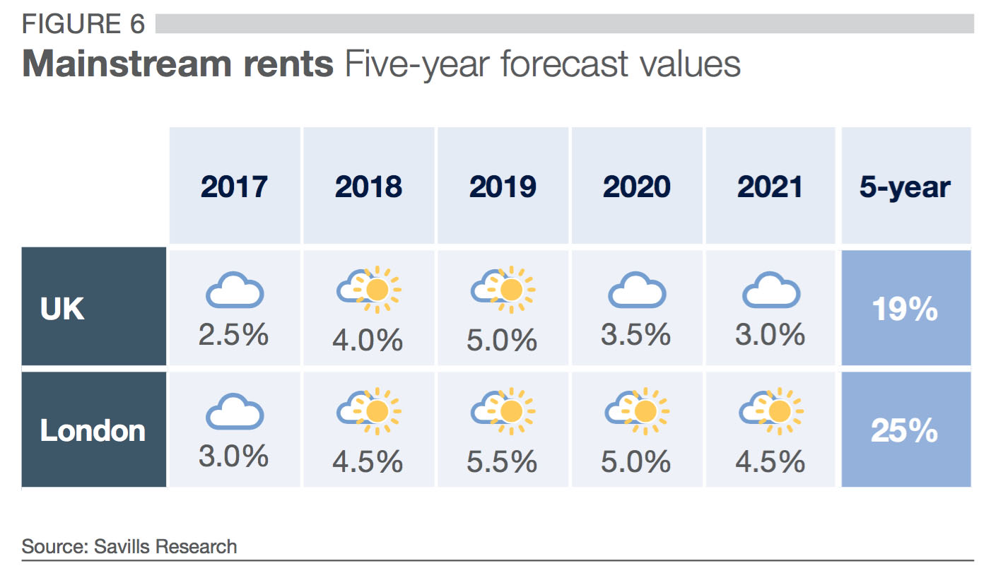 mainstream rents five year forecast values