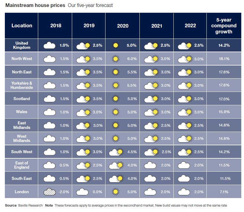 Mainstream house prices - Savills' five-year forecast