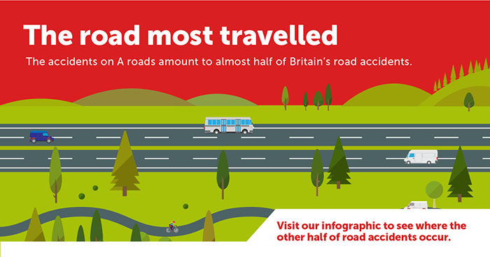 Most dangerous roads infographic